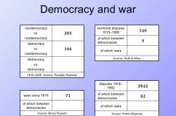 The democratic peace theory - why don't democracies fight each other?